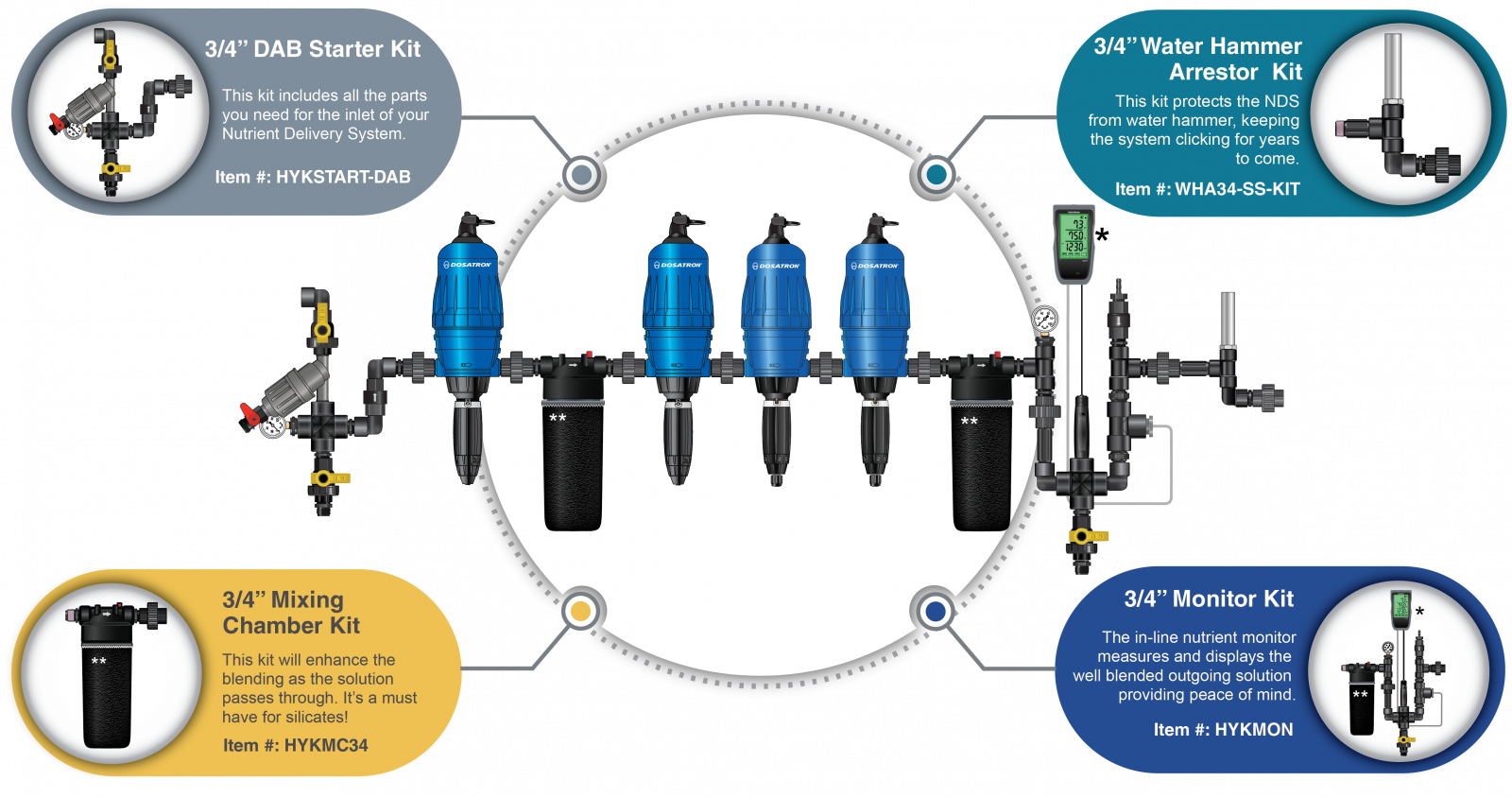 Provide increased quality, along with making the process of blending and dispensing nutrients easier and more accurate.