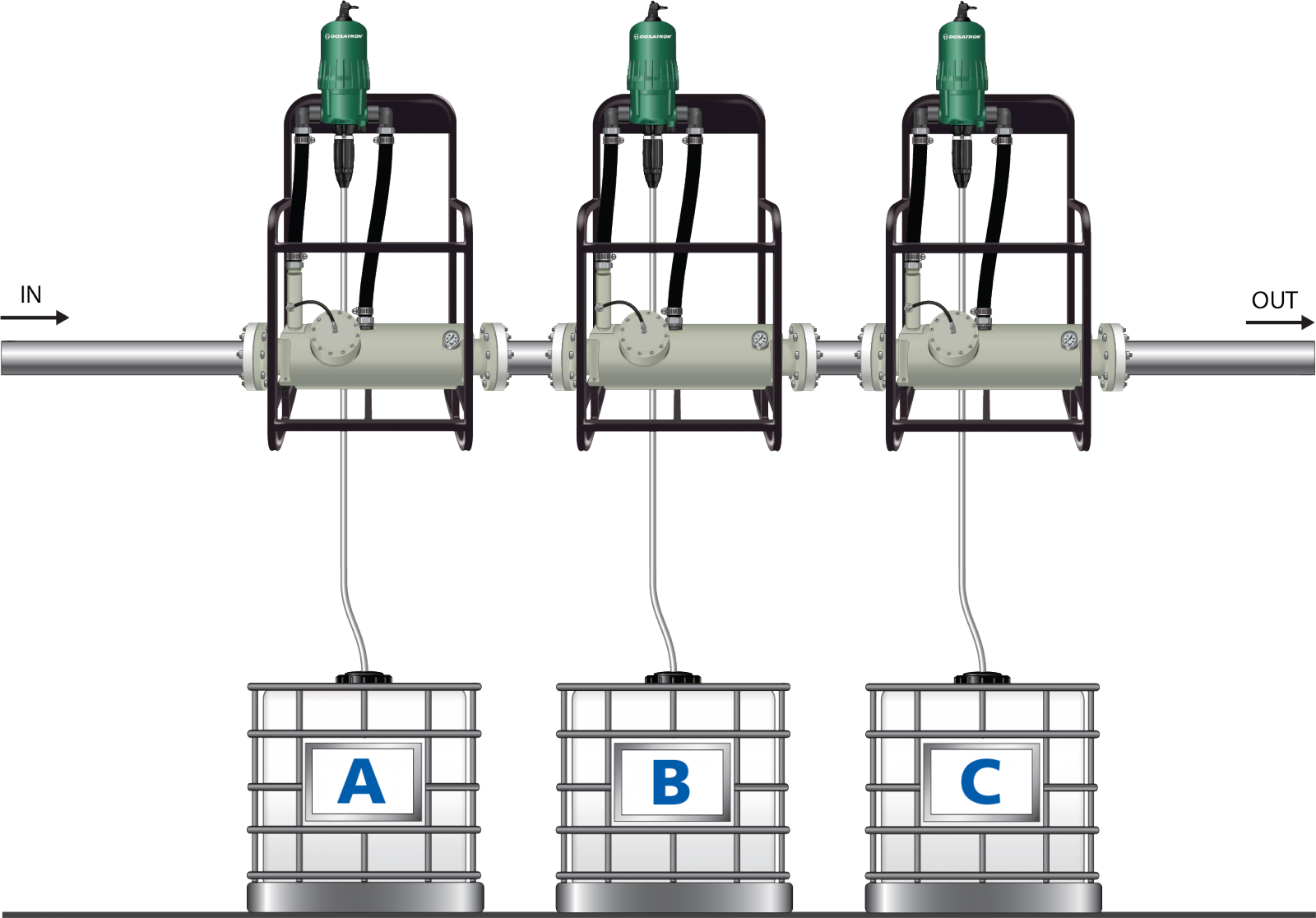 Allows for simultaneous dosing of three different solutions at different dilution rates.