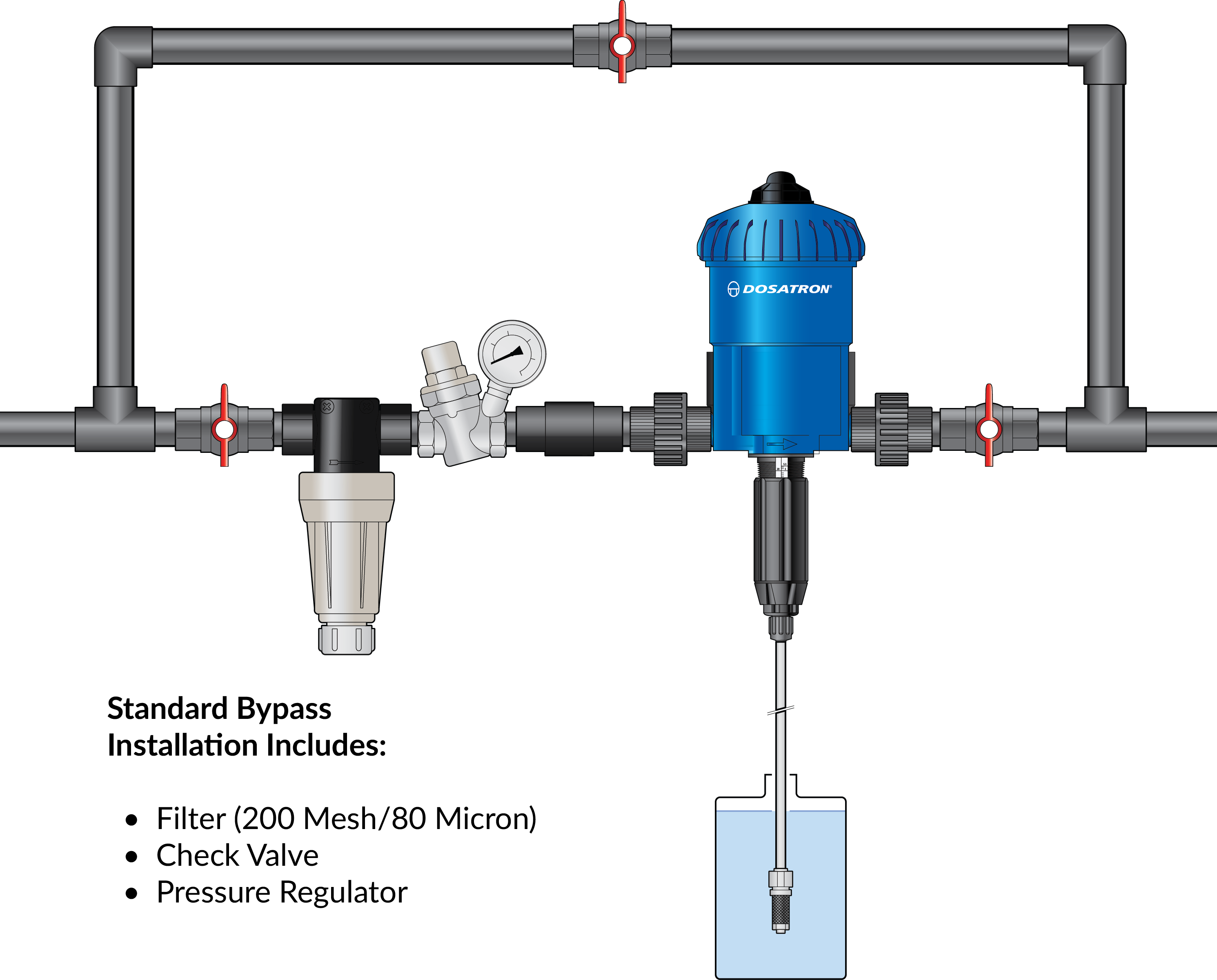 Suggested bypass installation D25 – 11 GPM.