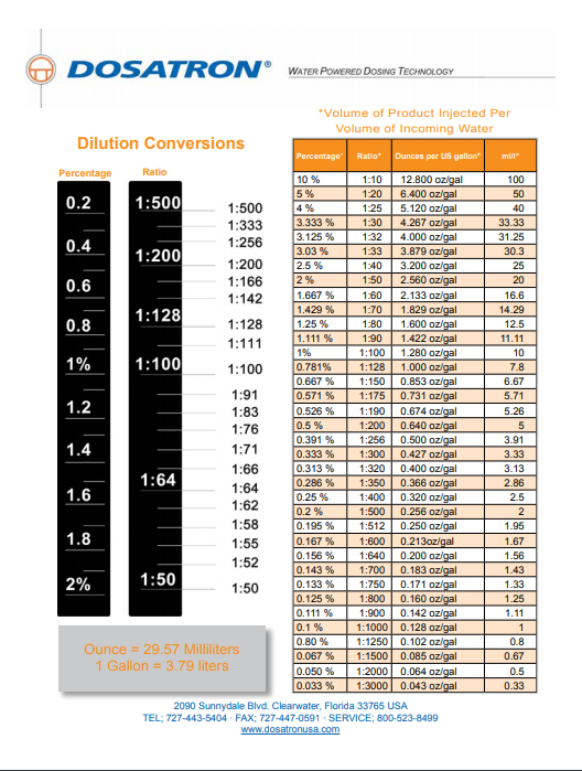 Dilution Conversion Chart